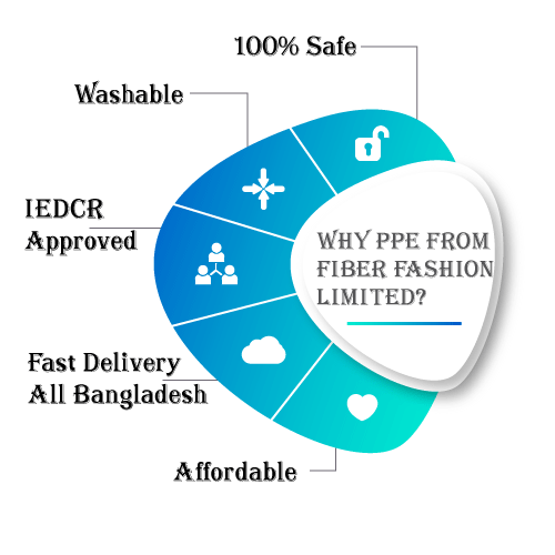 Why PPE from from Fiber Fashion Limited